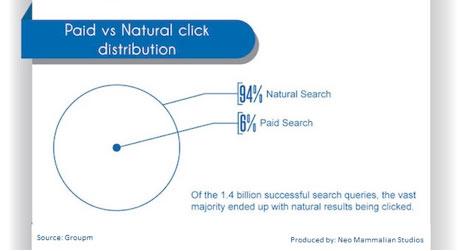 Paid-vs-Natural-click-distribution