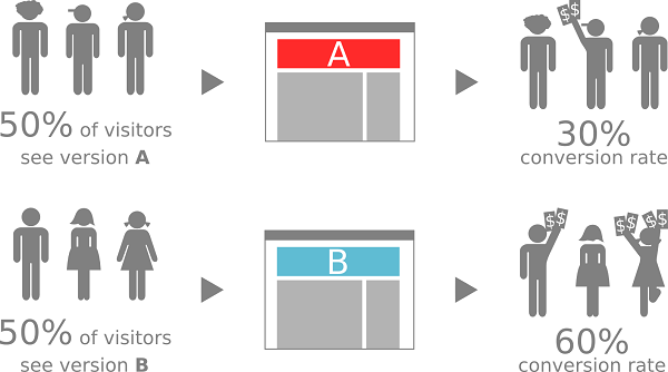 In its simplest form, A/B testing proposes to randomly split the traffic to the site in two groups so that 50% of the visitors see the A design while the other 50% sees the B design. By monitoring how users in each group react, we can calculate the conversion rate of each group and, in case there is a statistically significant difference between the two, declare a winner design.